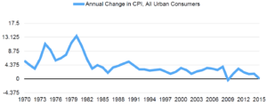 Figure 1: Inflation since 1970 Source: Federal Reserve